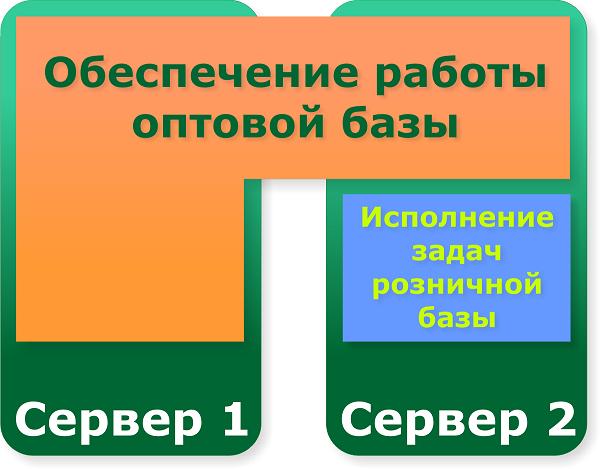 Переход 1с 32 битной на 64 битную отзыв негативные внедрение программы 1с